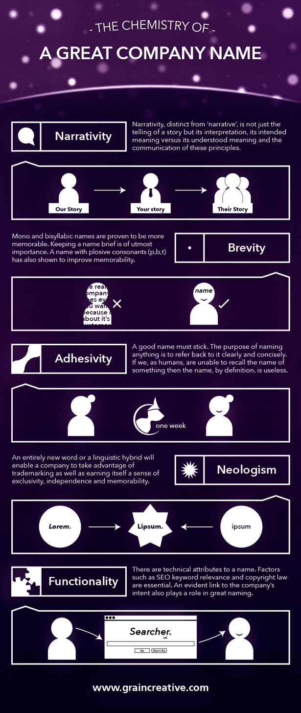 Infographic: what makes a great company name