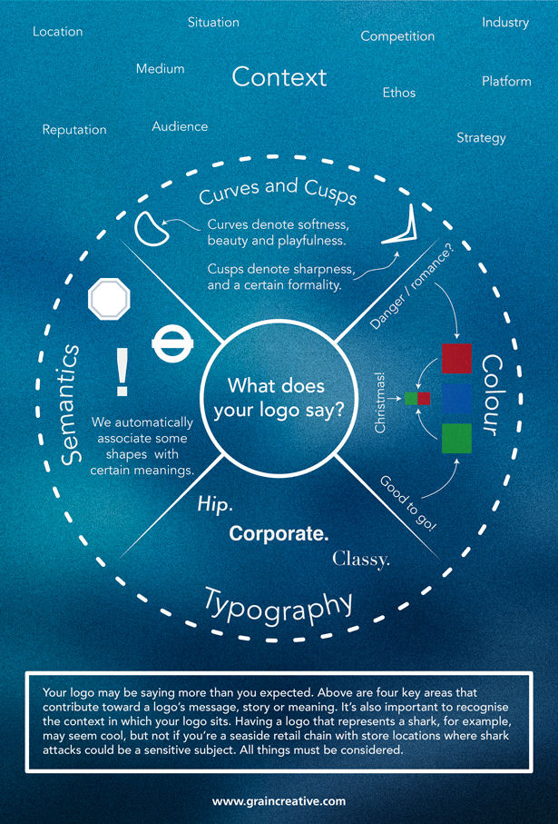 Infographic: what your logo says about you