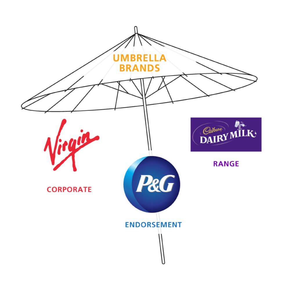 Umbrella brands – come rain or shine they're never dull!