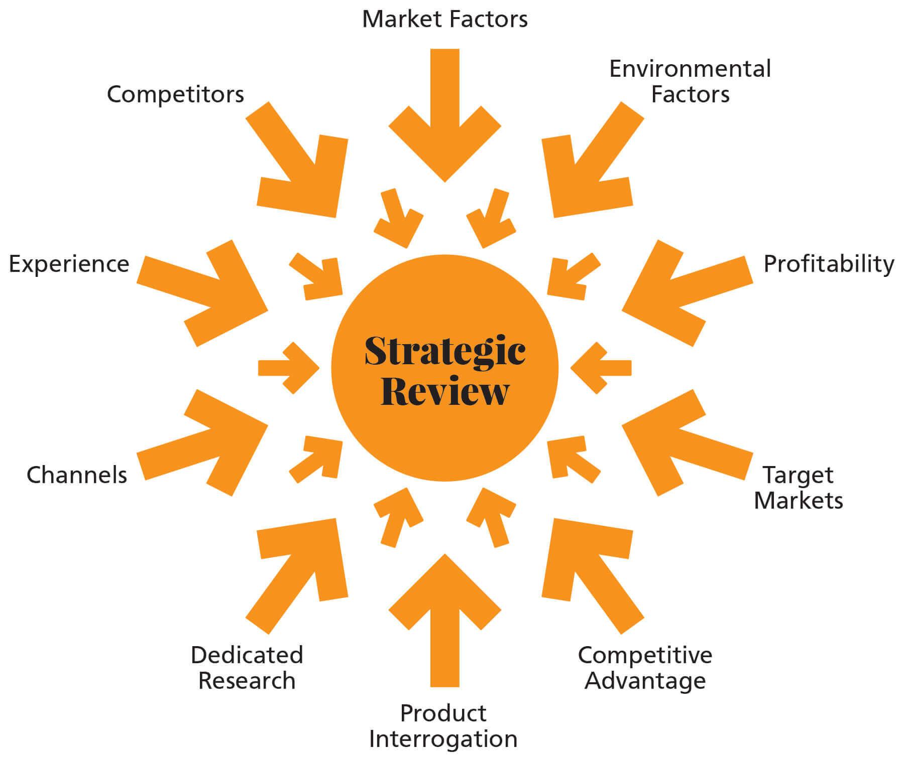 Strategic branding agency review process